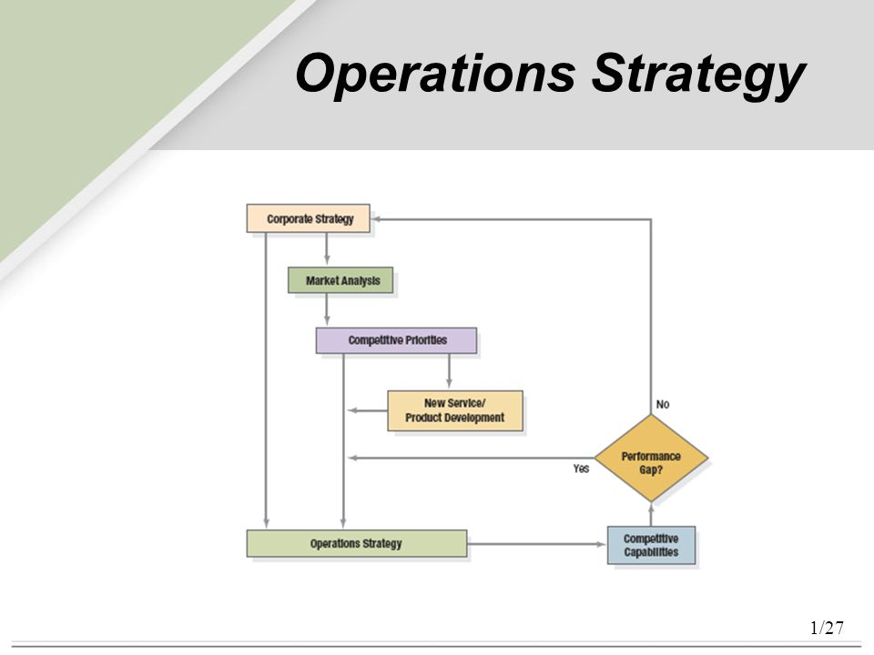 operation management strategy and analysis In 1967 stafford beer characterized the field of management science as the business use of operations research however, in modern times the term management science may also be used to refer to the separate fields of organizational studies or corporate strategy.