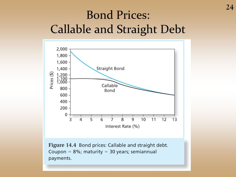 sample test questions chapter 14 bond prices and yields Money & banking—final exam review questions page 1 of 5 money & banking (econ 310) final exam review questions  interest rates and bond prices tend to move .