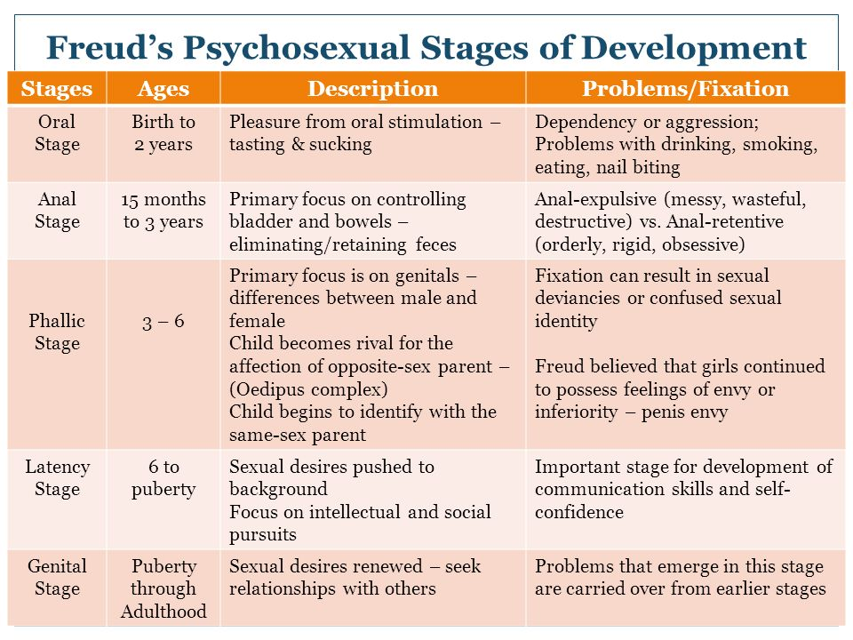 freud's psychosexual stages of development in