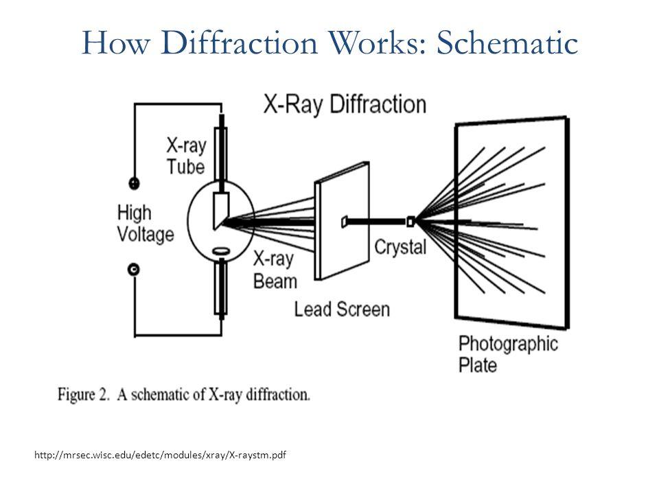 How xrd works mersnoforum how xrd works ccuart Choice Image