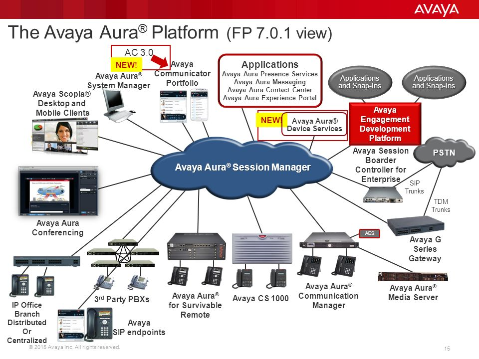Update Avaya Aura 174 7 0 And Roadmap Ppt Video Online