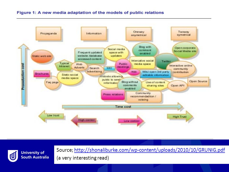 public relation models Public relations is a process to establish and maintain mutual understanding and good will between an organization and its publics and is a method for solving potential problems that can be faced on the way.