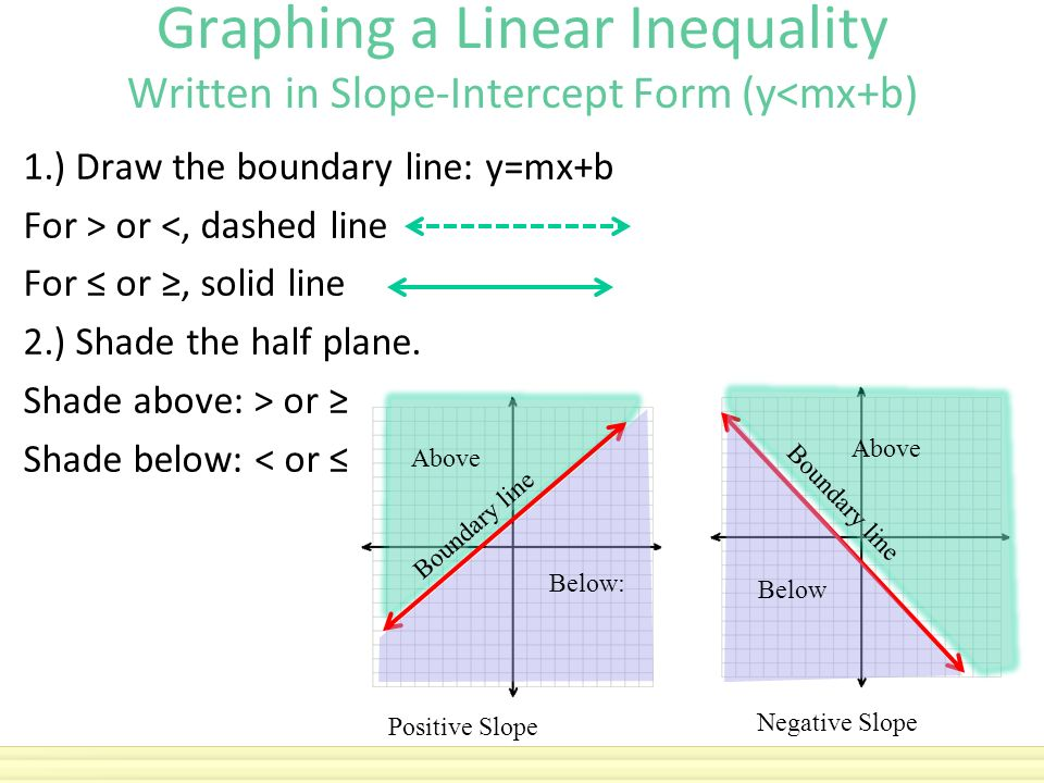 Drawing Lines Using Y Mx C : Solve the inequality then graph solution