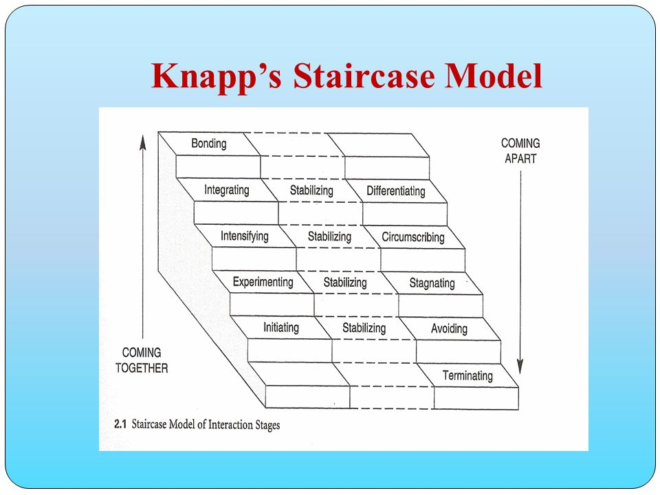 knapps stage model The mckinsey 7-s model shows why you can't change any one aspect of an organization in isolation find out what the ss stand for,  the mckinsey 7-s framework.