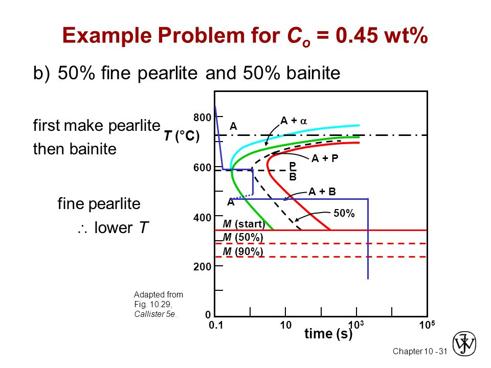 Materials engineering day 13 more about steel ppt video online 31 example ccuart Gallery