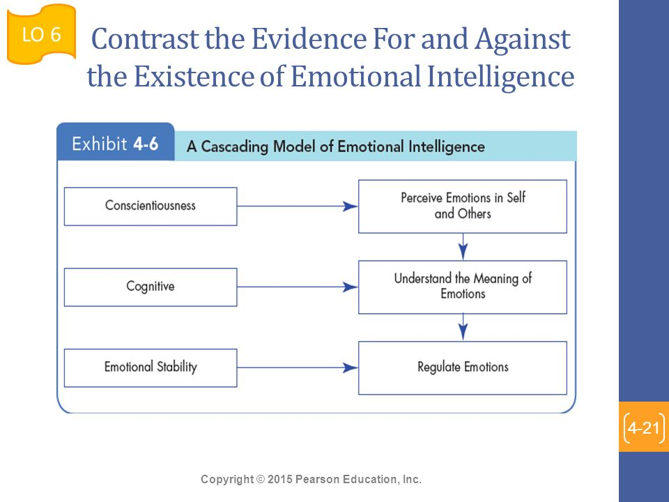 what is the relationship between emotional intelligence and cognitive