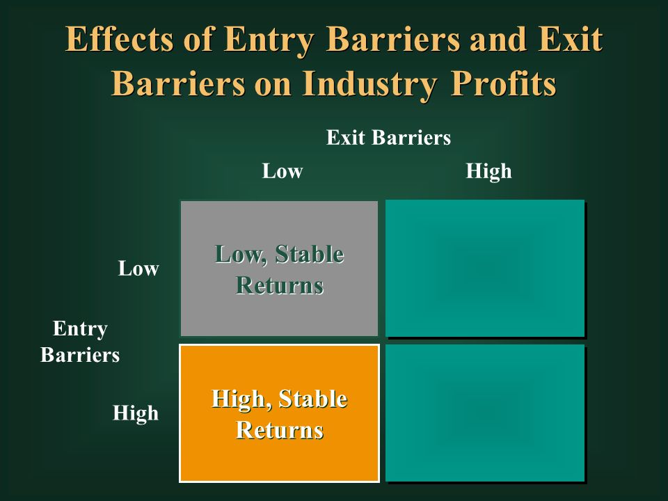 barriers to entry and exit symbian Barriers to entry and exit (symbian) 1376 words | 6 pages market entry and exit  constitute major business strategy decisions reflecting a.