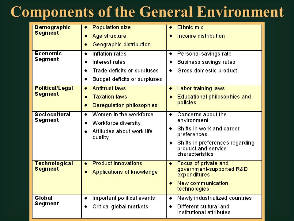 "three elements of general environment Organization's external environment ""discuss the elements of the general environment and relate all the dimensions 3 general census results."