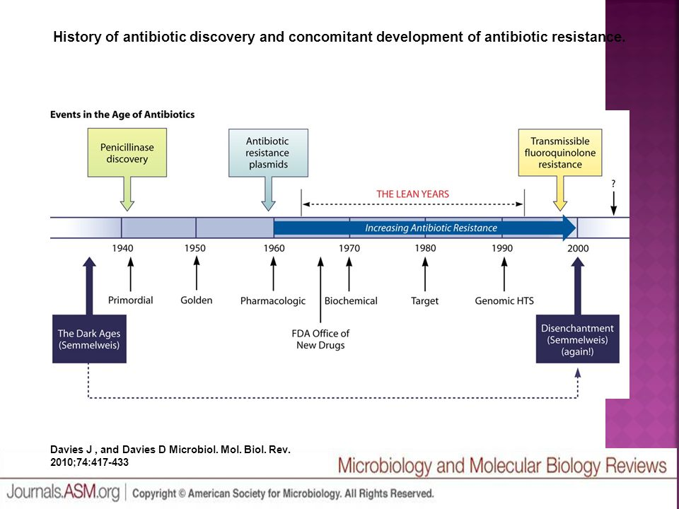 discovery of antibiotics The first antibiotics were prescribed in the late 1930s, beginning a great era in discovery, development and prescription bacterial infection, as a cause of death, plummeted.
