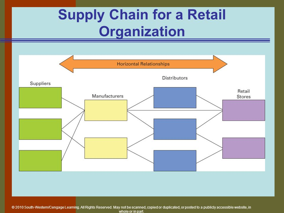 importance of supply chain at retail organisation 2011-4-1  the impact of logistics performance on organizational performance in a supply chain  discuss the importance of a supply chain focus on the  retail sector.