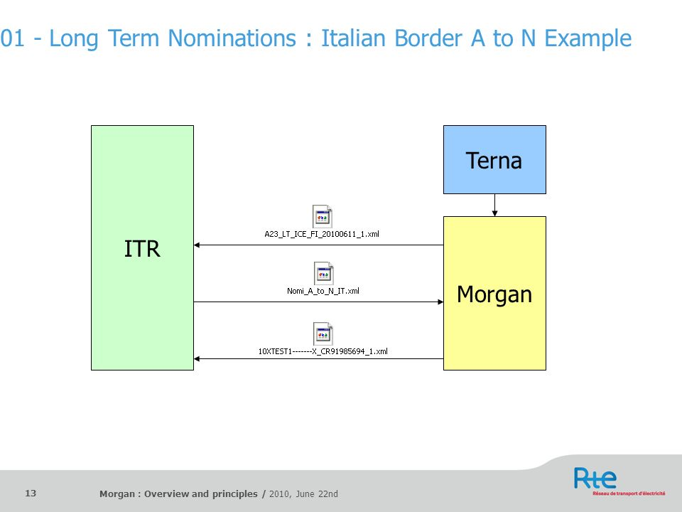 01 - Long Term Nominations : Italian Border A to N Example