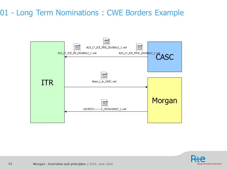 01 - Long Term Nominations : CWE Borders Example