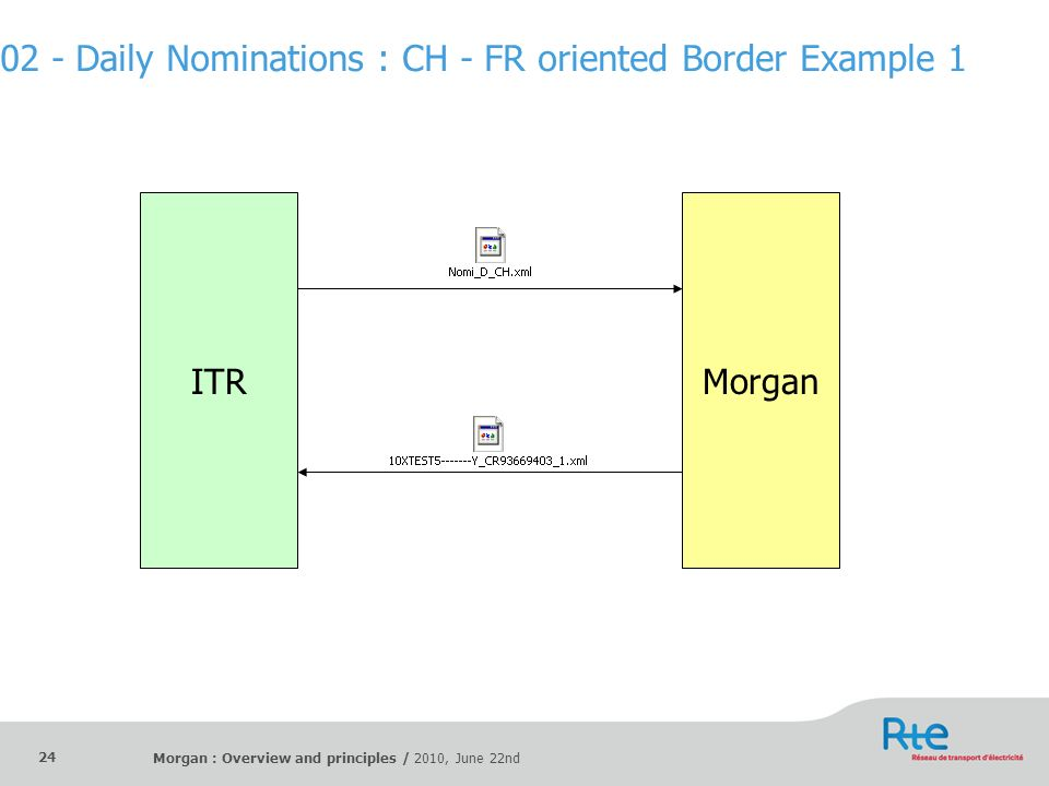 02 - Daily Nominations : CH - FR oriented Border Example 1