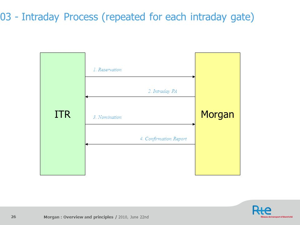 03 - Intraday Process (repeated for each intraday gate)
