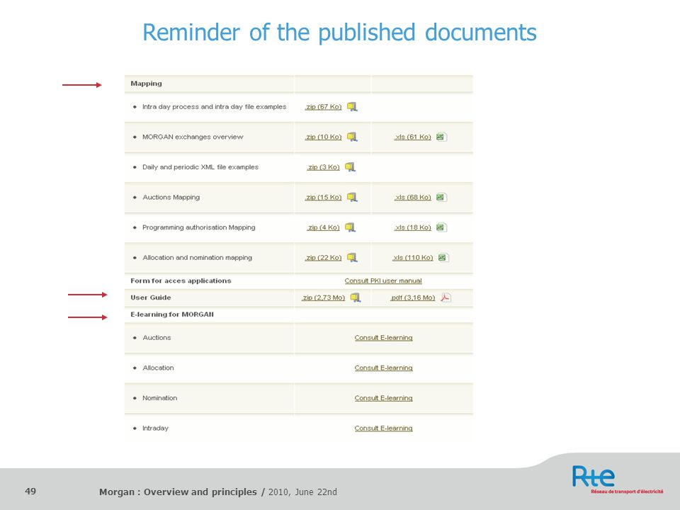 Reminder of the published documents