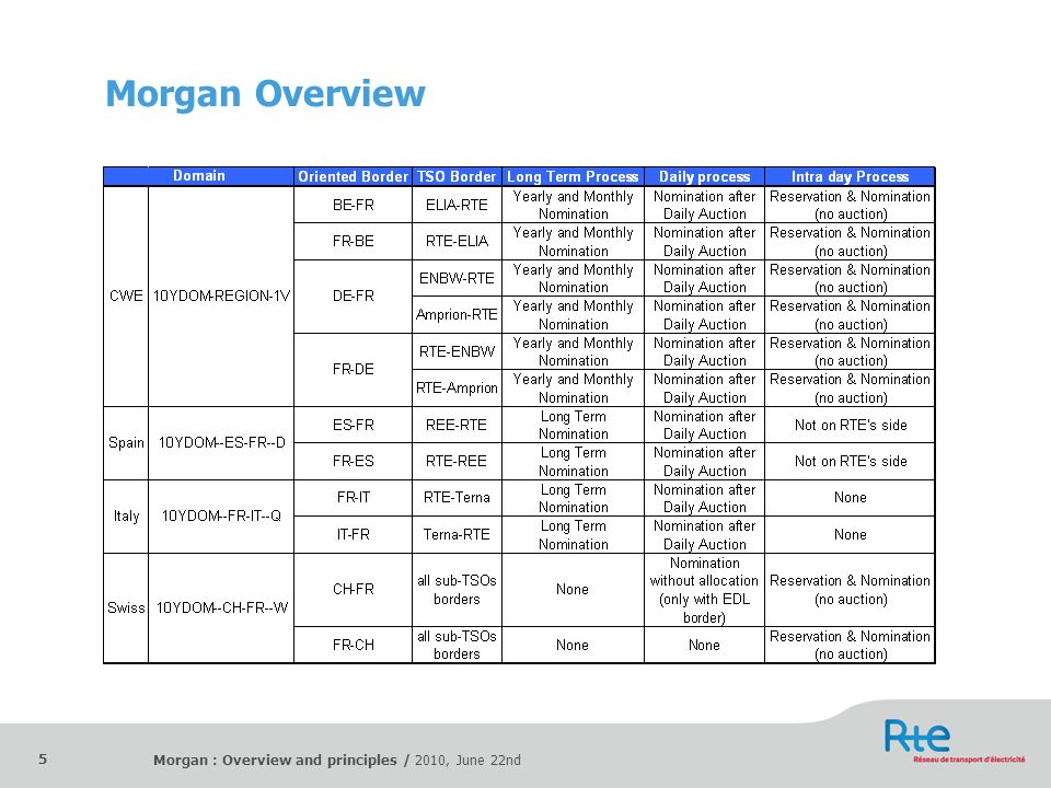 Morgan Overview Morgan : Overview and principles / 2010, June 22nd