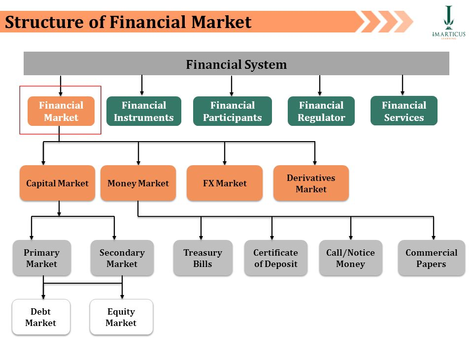 financial markets and services introduction and Global financial markets and instruments from rice university get a running start in the high-stakes world of financial investment this first course is designed to help you become an informed investor by providing you with the essential.