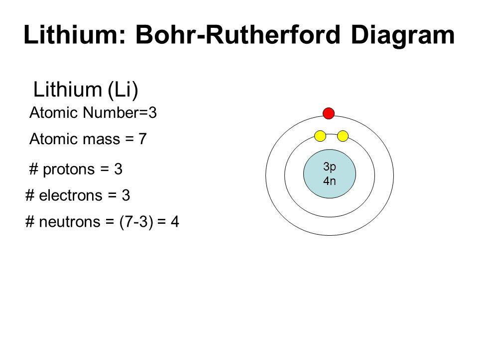 Bohr Diagram For Lithium Bohr-Rutherford Diagra...
