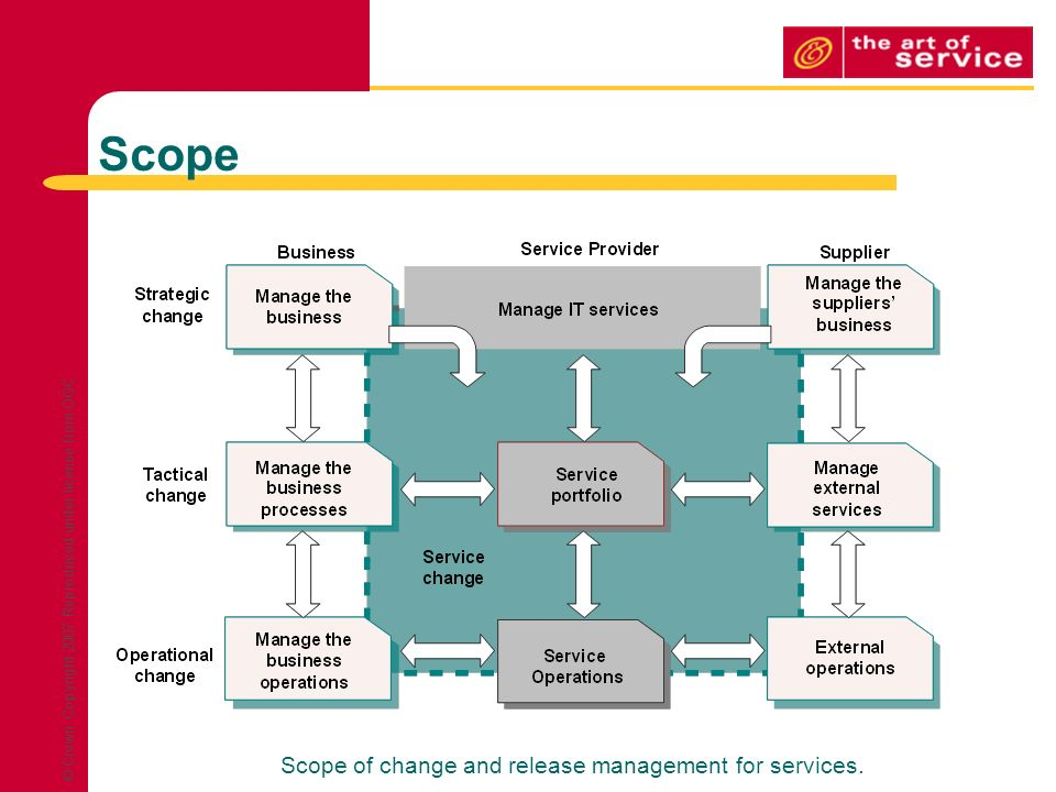 Change Management Amp Itil V3 Ppt Download