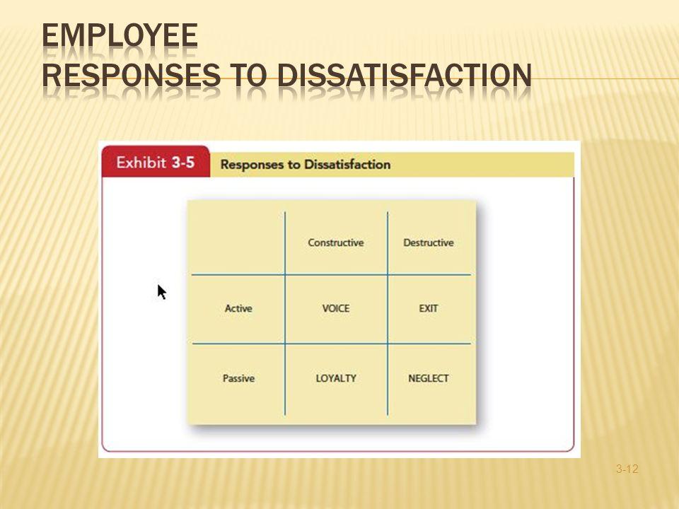 Employee Responses to Dissatisfaction
