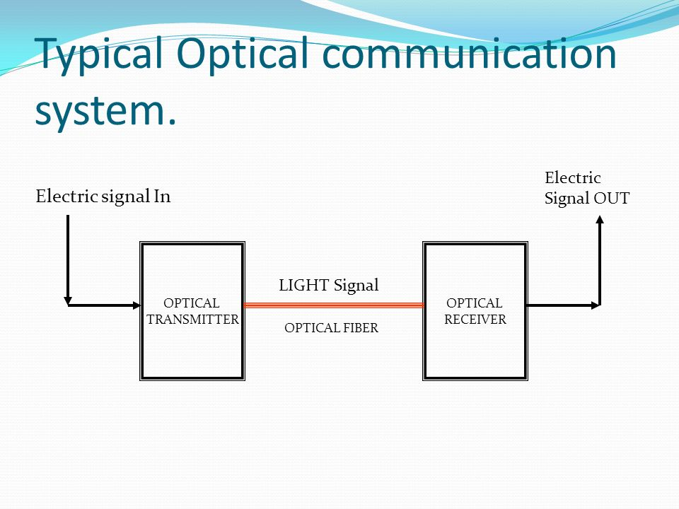 Typical Optical communication system.