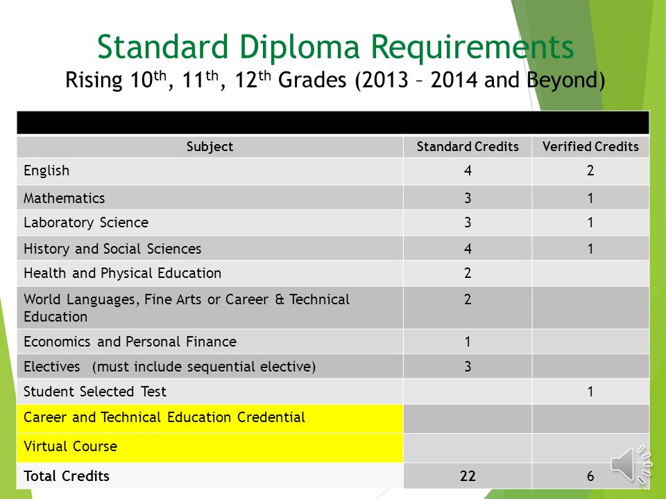 south lakes high school academic advising ppt video online  5 standard diploma requirements