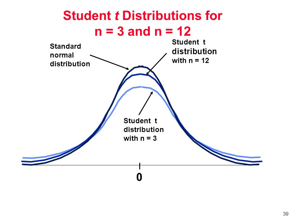 student t distribution table how to use