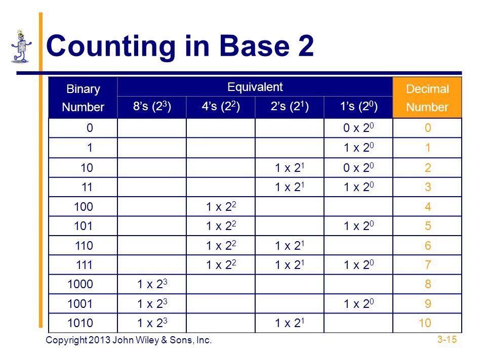 Binary number 11 decimal equivalent