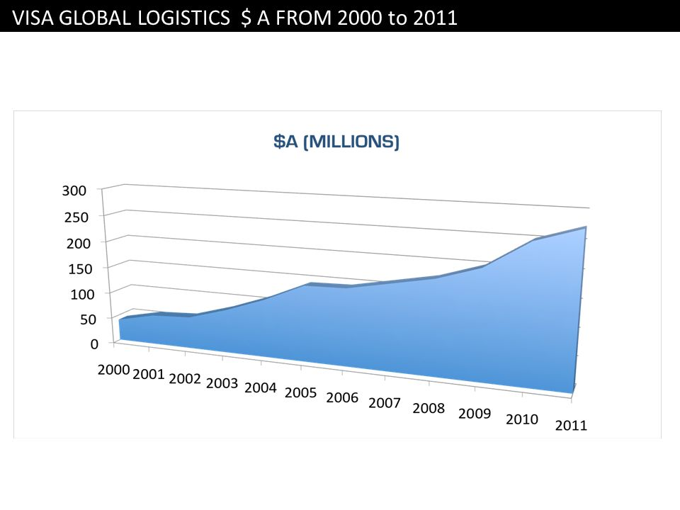 VISA GLOBAL LOGISTICS $ A FROM 2000 to 2011