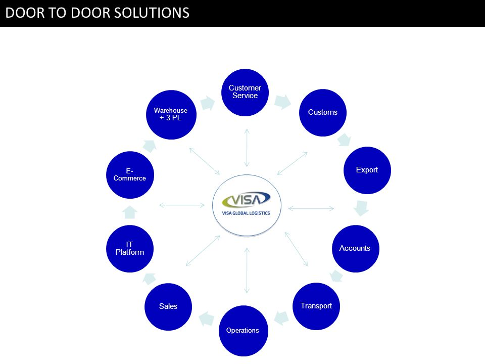 DOOR TO DOOR SOLUTIONS DOOR TO DOOR SOLUTION . Customer Service