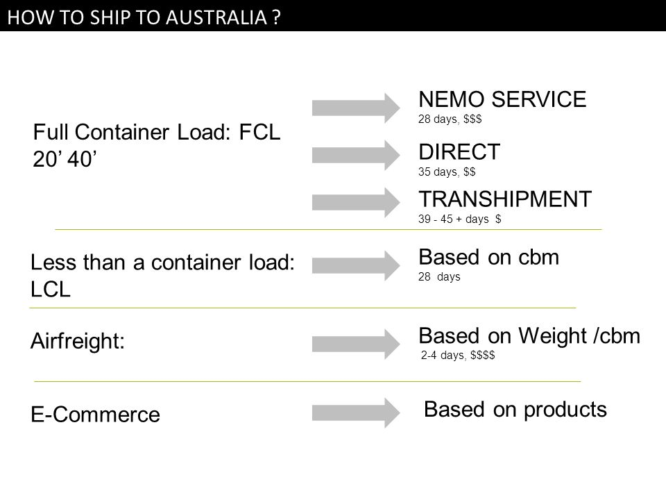 HOW TO SHIP TO AUSTRALIA