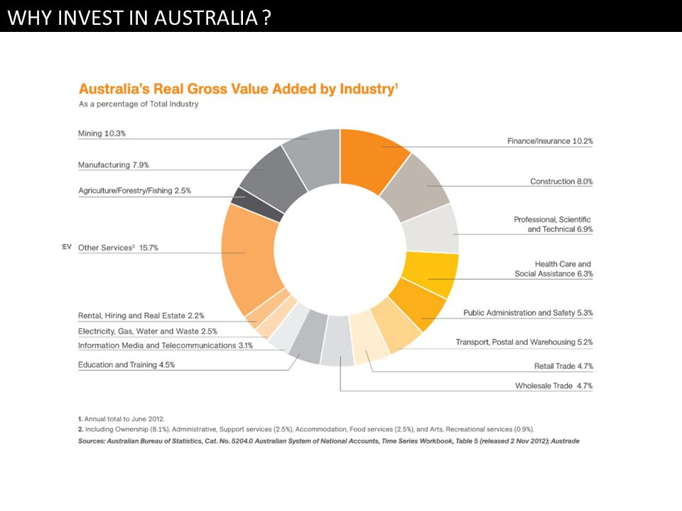 WHY INVEST IN AUSTRALIA