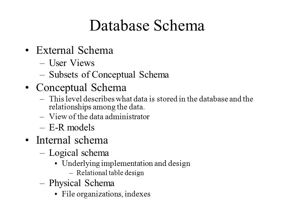 Database Schema External Schema Conceptual Schema Internal schema