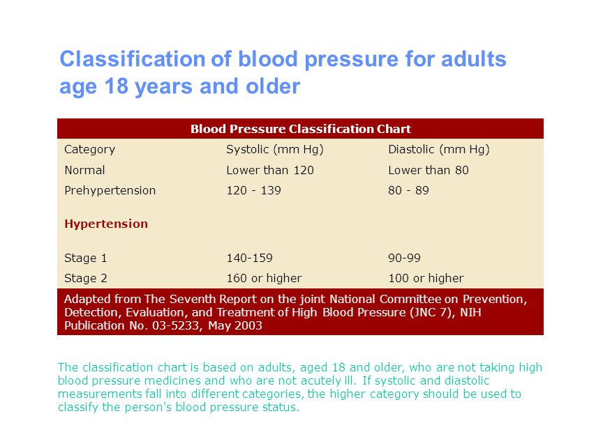 Blood Pressure Classification Chart Rebellions