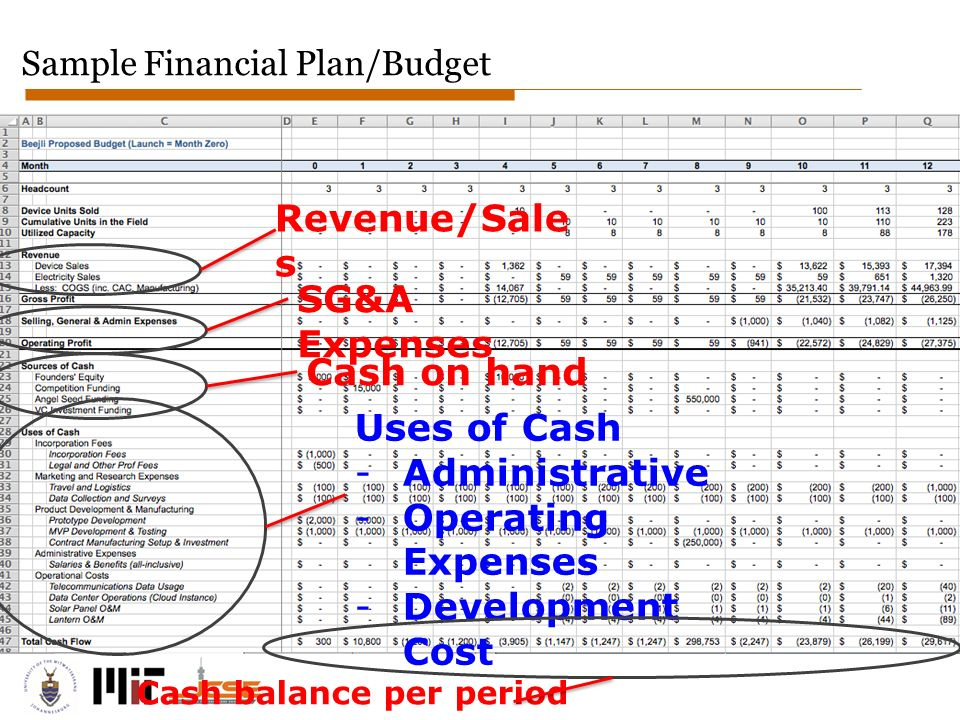 Startup Financials. - Ppt Download