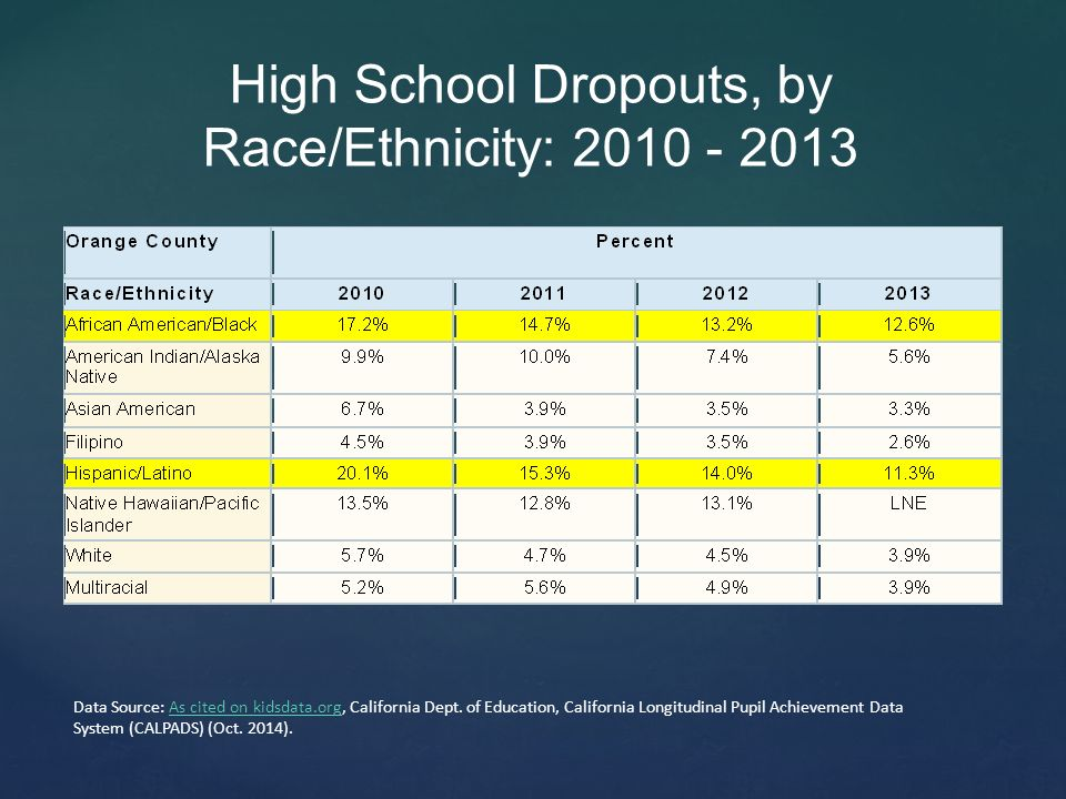 introduction for high school drop out Special report / why students drop out  approximately one-third of all high school students in the united states fail to graduate 1 for blacks and hispanics,.