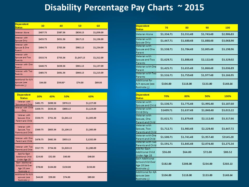 Military disability ppt download