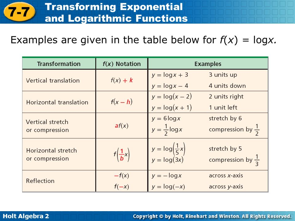 exponential and logarithmic functions quiz pdf