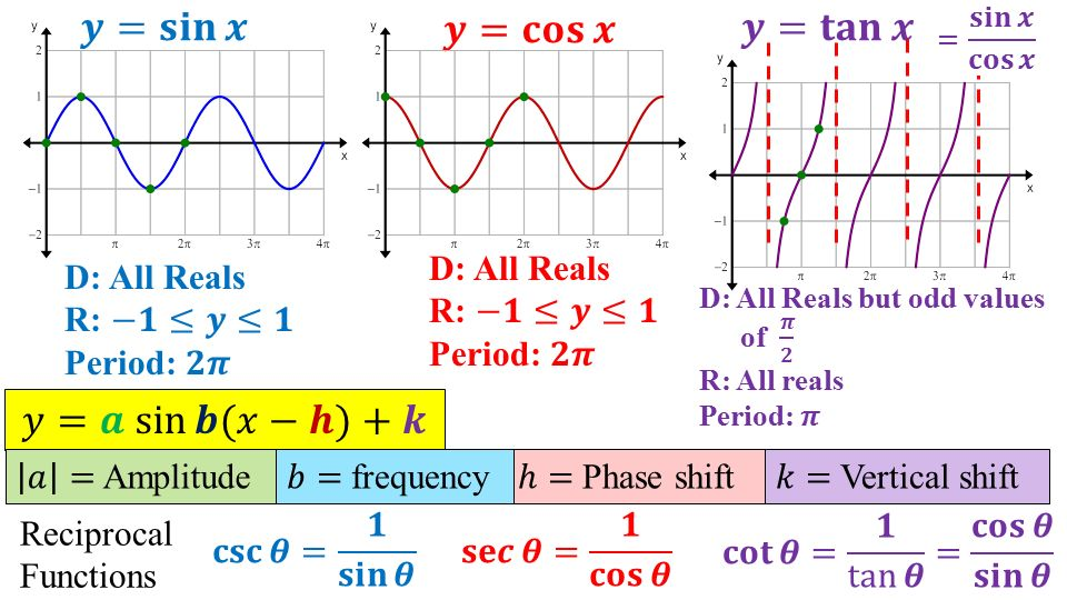 Periodic Function Review - Ppt Video Online Download