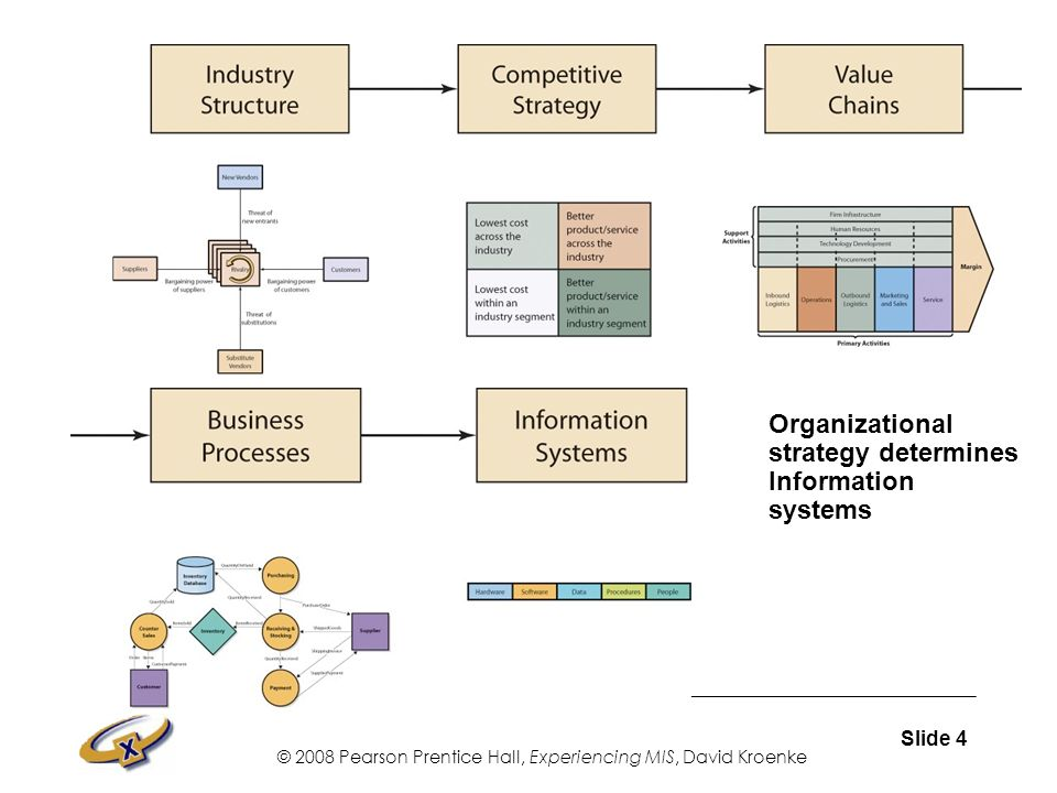 information systems for competitive advantages Strategic information systems for competitive advantage: planning, sustainability and implementation: 104018/978-1-878289-87-2ch009: this chapter describes three critically important features for the planning, sustainability and implementation of strategic information systems (sis.