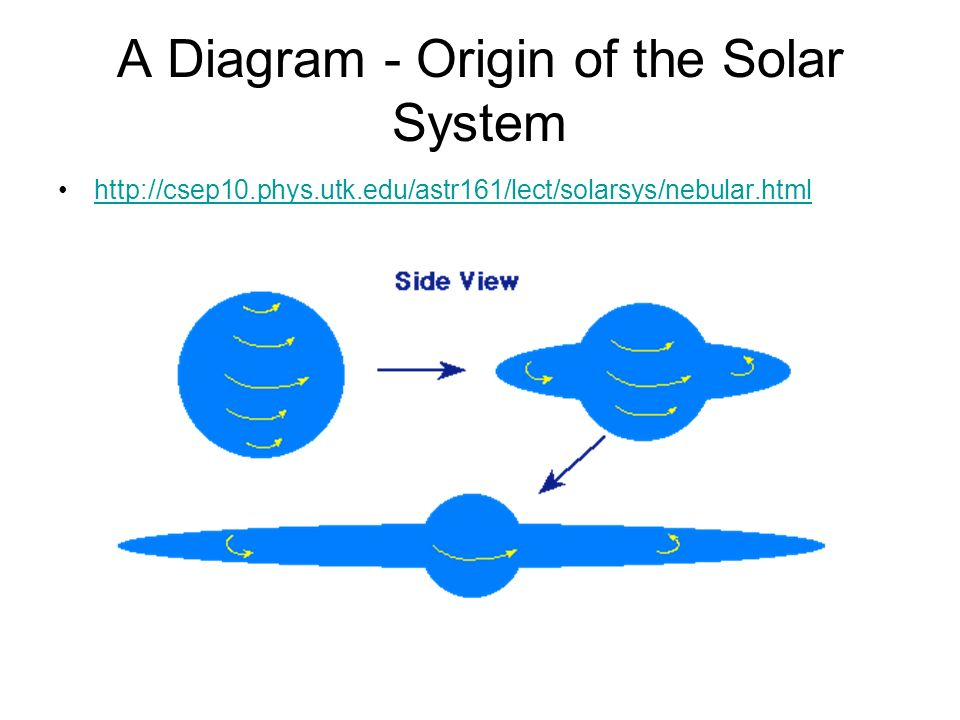 label a diagram of a solar nebula - photo #20