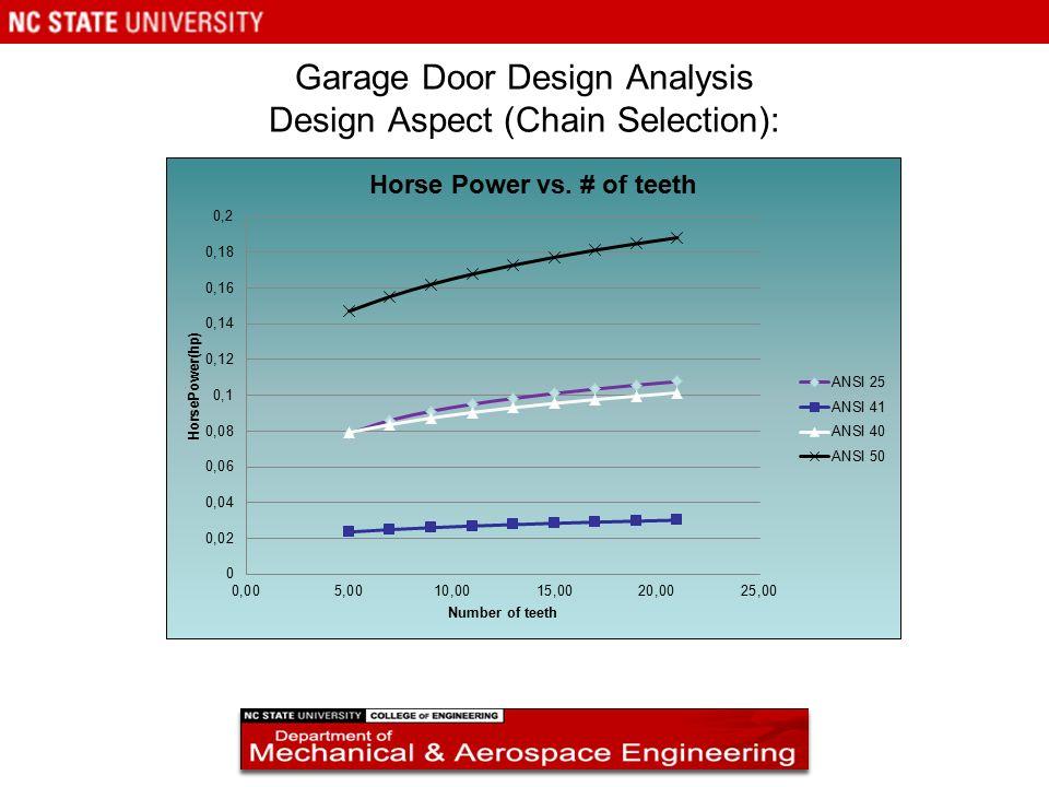 Garage door design analysis ppt video online download for Aspect design