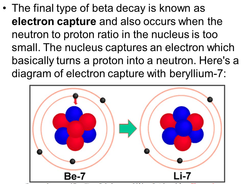 The final type of beta decay is known as electron capture and also occurs when the neutron to proton ratio in the nucleus is too small.