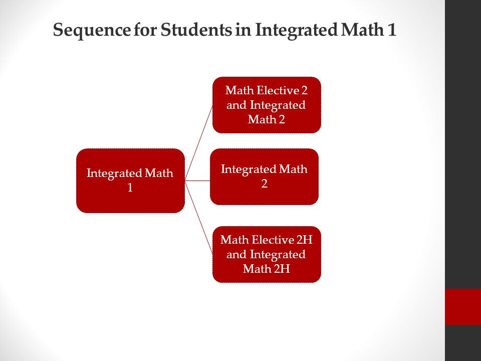 math elective algebra Advanced high-school mathematics constrained by the idiosyncracies of the formal ib further mathematics curriculum in a standard course in algebra ii.