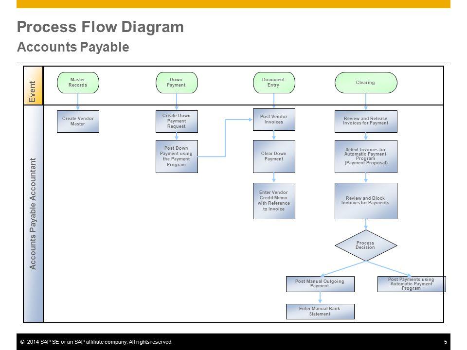Sap Invoice Process Flow Chart Retail Subcontracting Sap