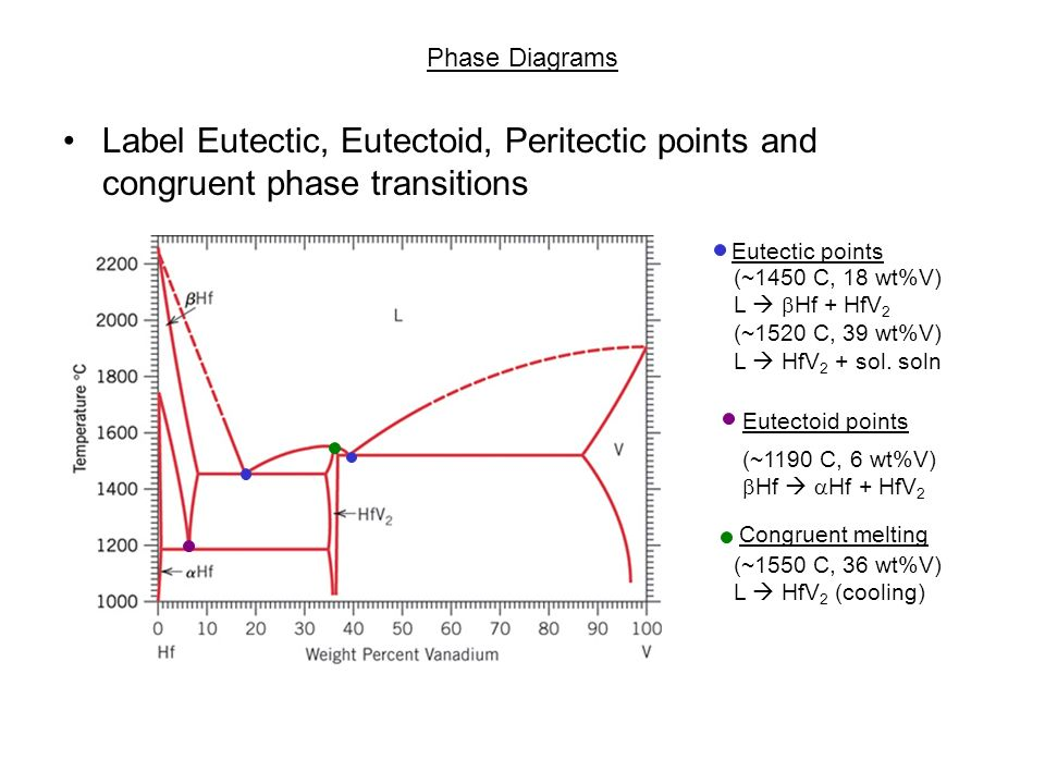 High Quality Images For Incongruent Melting Phase Diagram 30love9