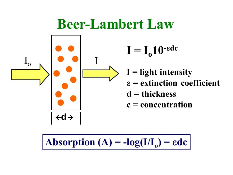 beer lambert law concentration and absorbance relationship