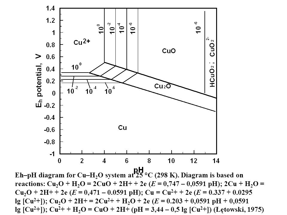 flotation lecturer professor jan drzymala, ph.d., d.sc ... gold eh ph diagram ph body diagram #14