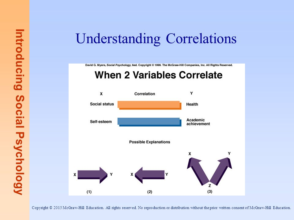 understanding correlations All markets are correlated and have an affect on each other understanding correlations will assist you in predicting future market direction.