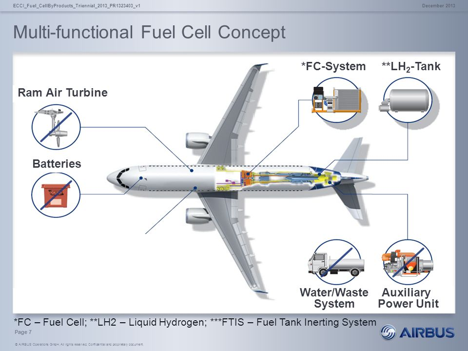 Fuel Cell By Products For Cargo Hold Fire Suppression